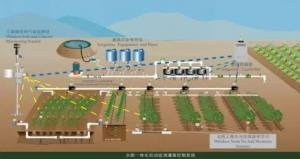 智能化灌溉技术